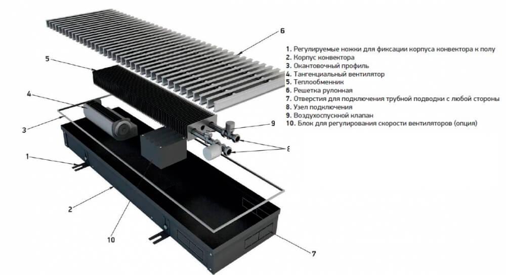 фото схема работы конвектора для отопления дома